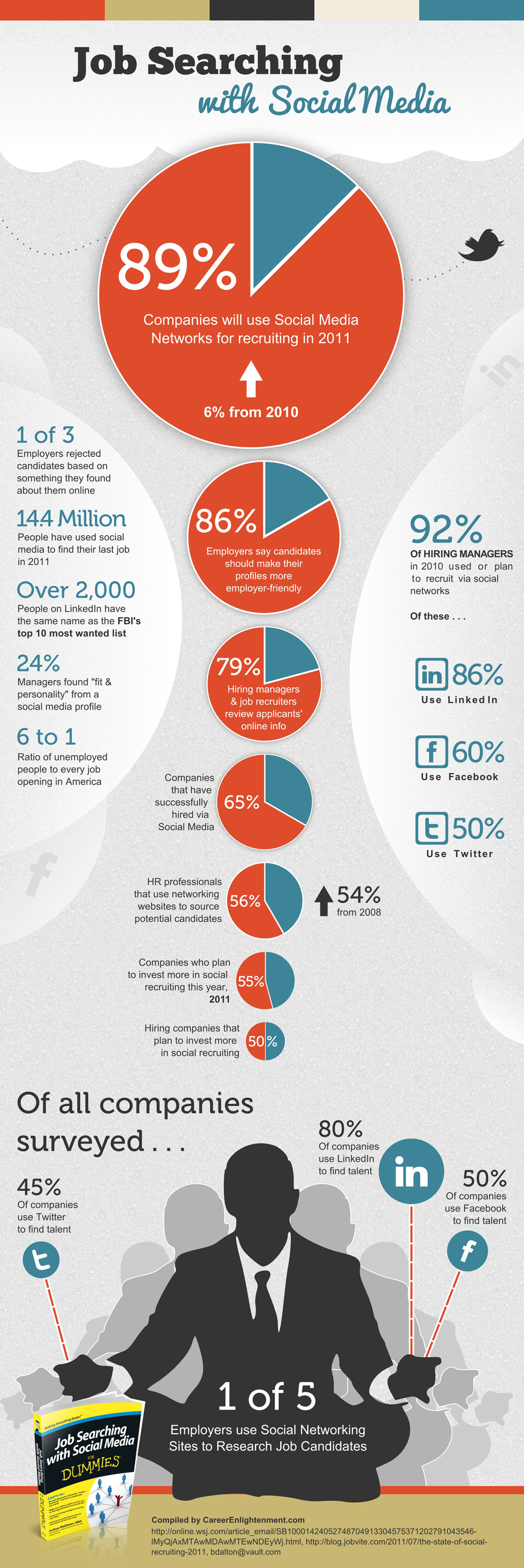 infografic, recruting in 2011