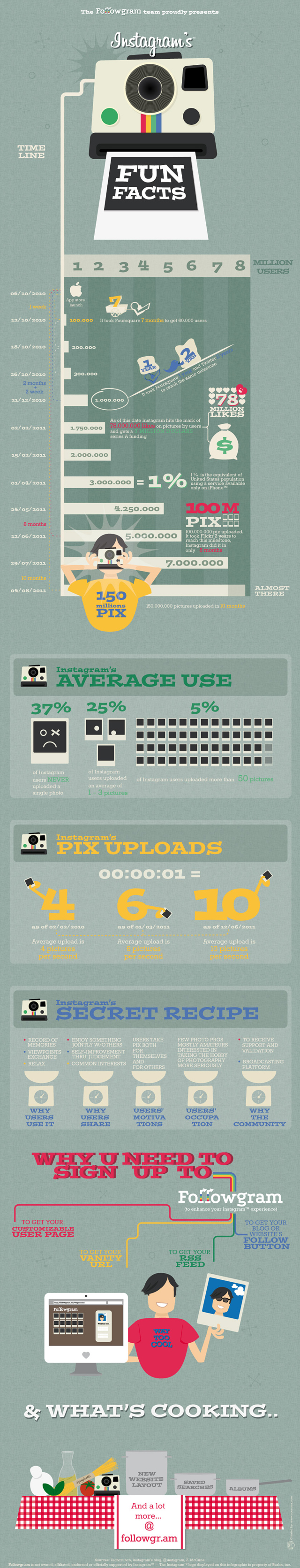 Infographic instagram stats