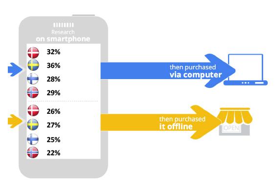 Kunderne søger efter varer på smartphones