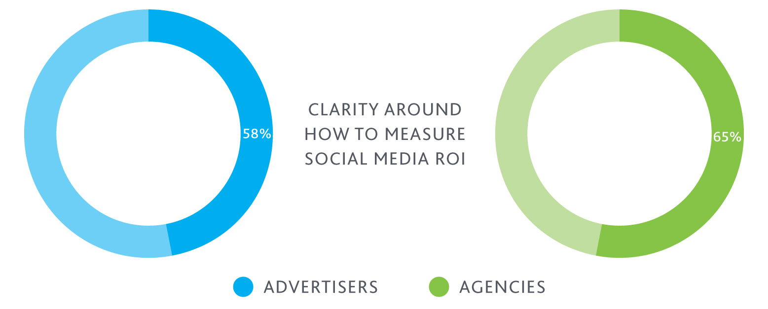 måling af social media roi
