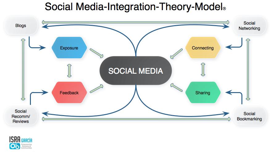 social media integration model