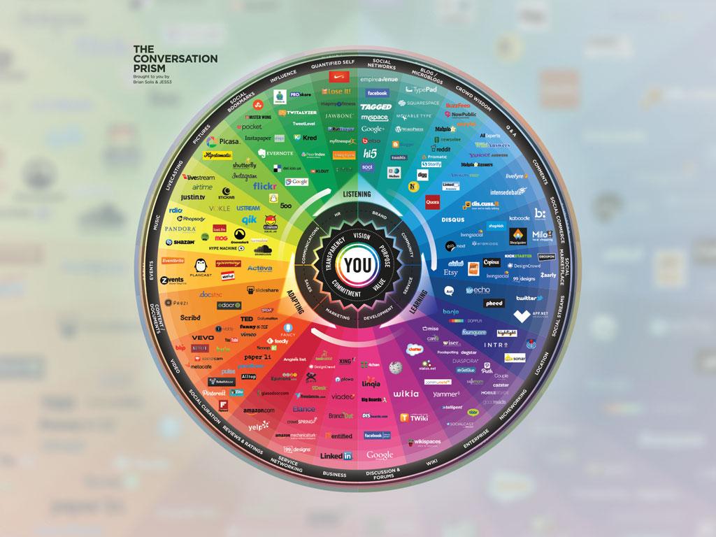 Conversation Prism 4.0