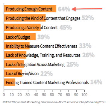 B2B content marketing udfordringer