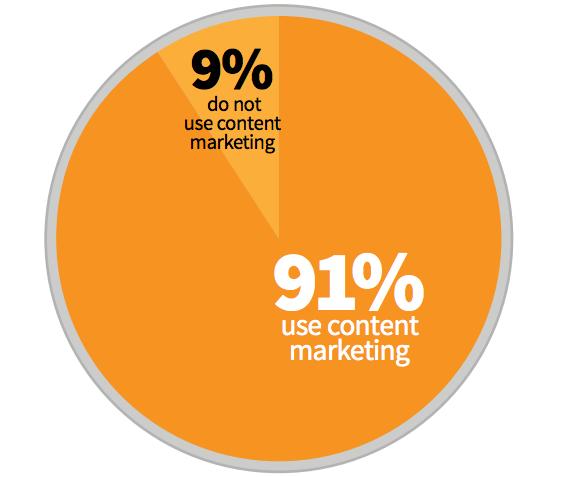 B2B virksomheder der anvender content marketing