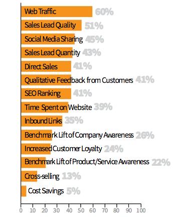 Hvad måler B2B på ved content marketing