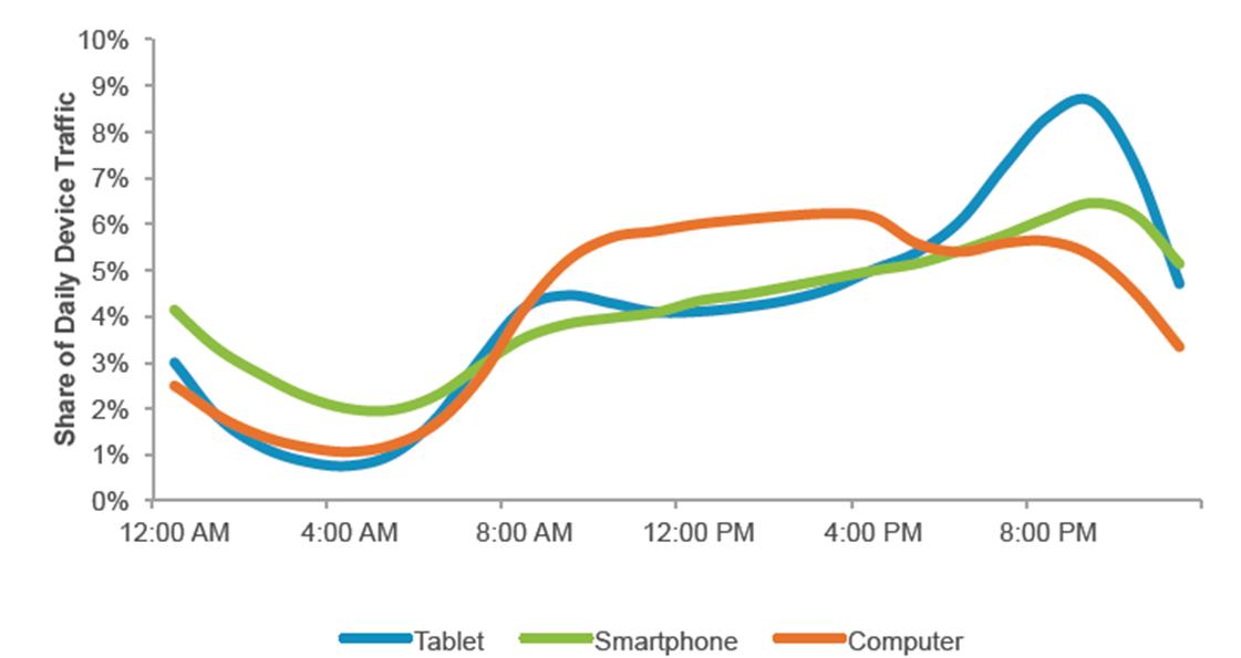 trafik fra mobile devices vs desktop