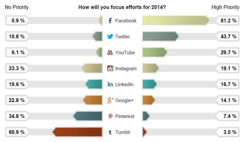 Google+socialmediatrends