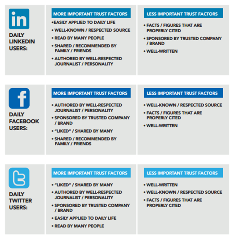 Hvad skaber professionel tillid på de sociale medier