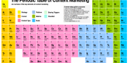 Periodic Table - content marketing