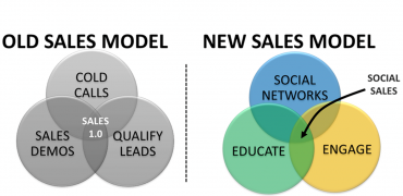 Old and new sales model