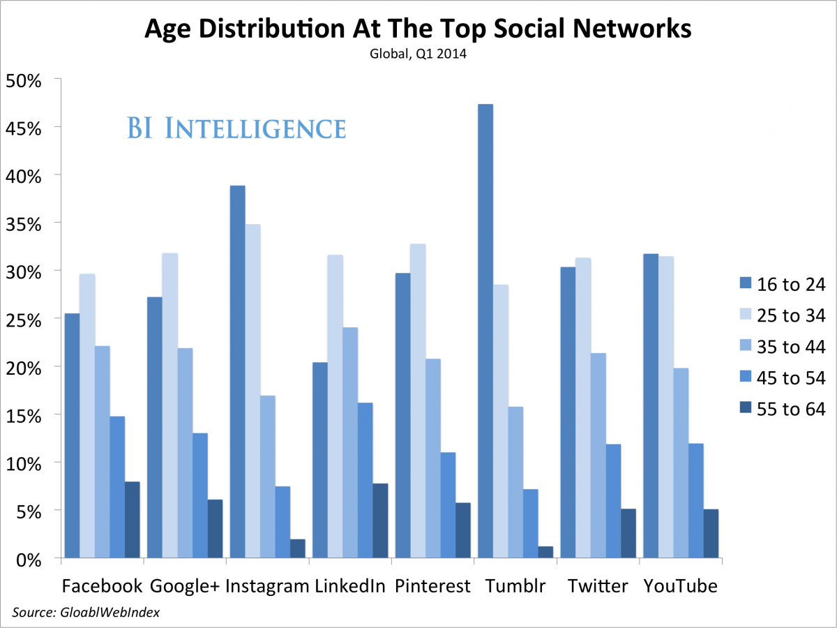 Age distribution social media