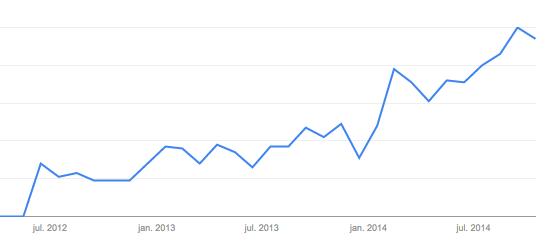 Opslag fra Google Trends
