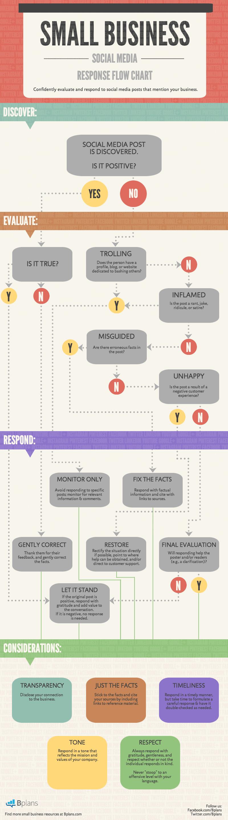 Social media response flow chart