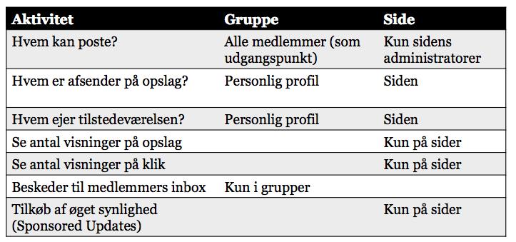 Forskel LinkedIn grupper og sider