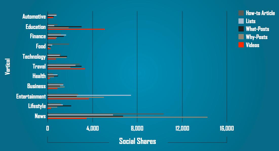Content shares fordelt på type og branche - oktober 2014