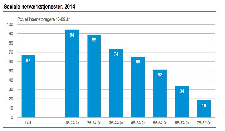 DST - Brug af sociale netværk i DK 2014