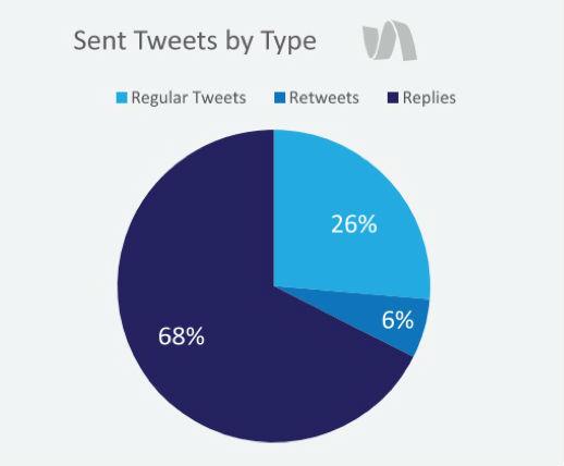 Sent tweets by type