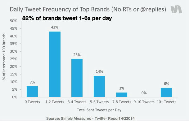 Twitter posting frequency