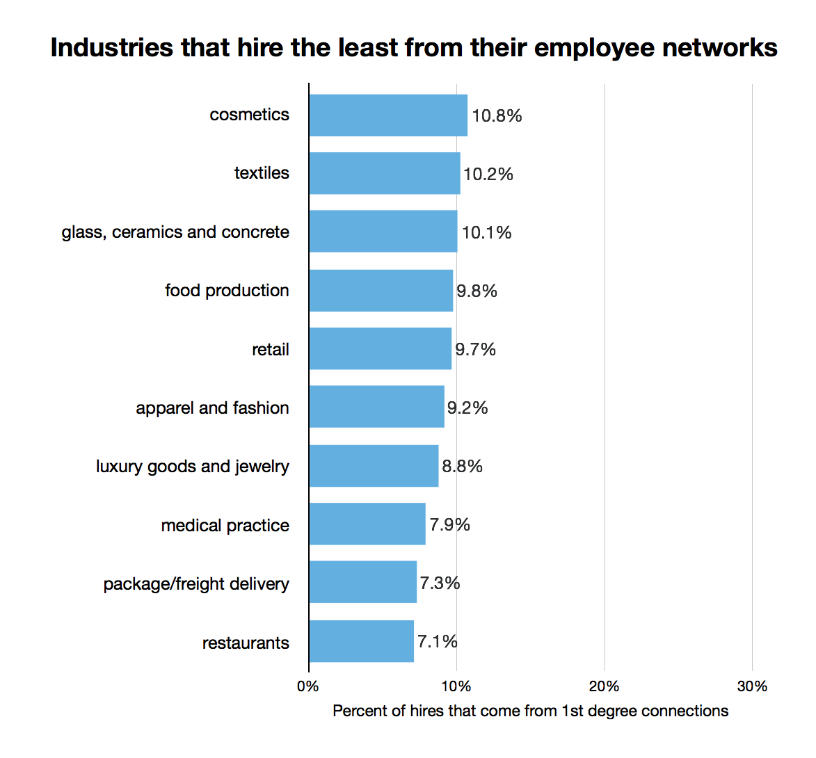 industries-that-higher-least-from-first-degree