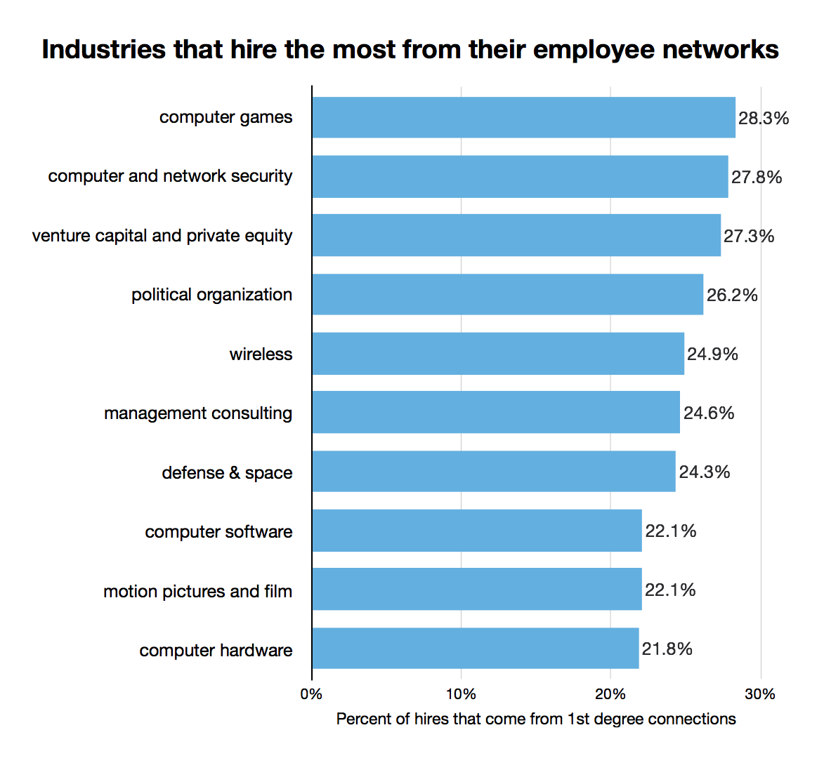 industries-that-hire-most-from-first-degree