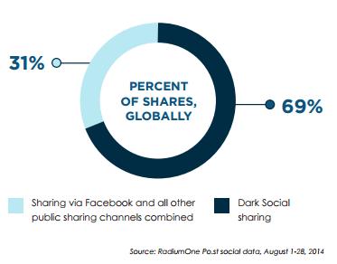 dark social 1