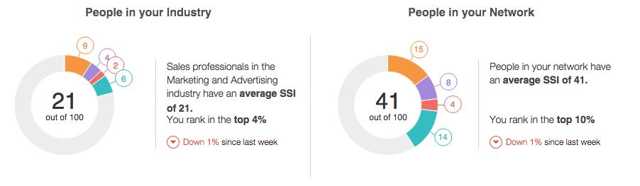 SSI benchmark