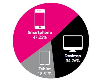 Andel af emails åbnet fra en mobil eller tablet
