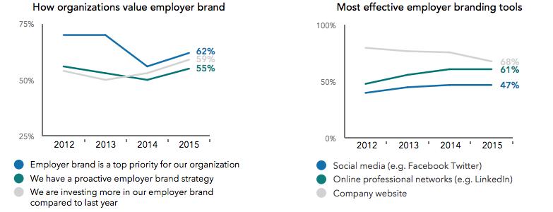Employer branding bliver boostet