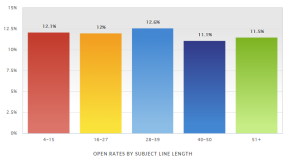 open rate by subject line legth