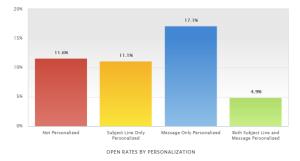 open rates by personalization