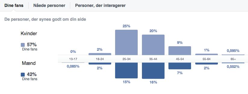 Facebook Insigts_Personer