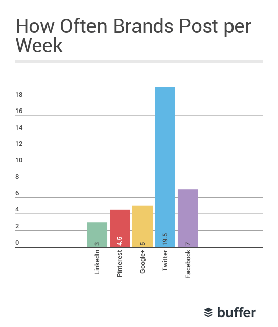 shares-per-week2