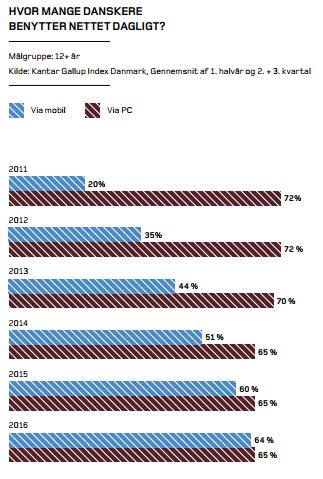internetbrug-PC-vs-mobil-danmark-2016