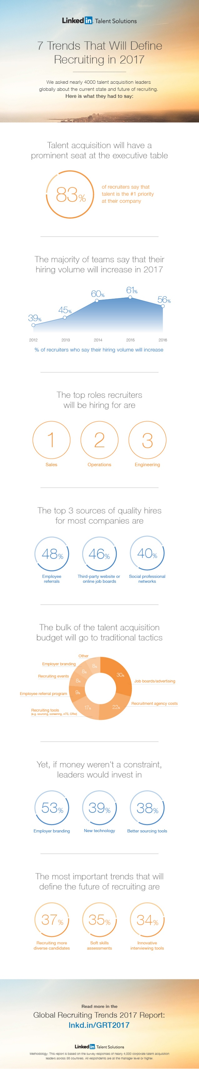 global-recruiting-trends-2017-infographic