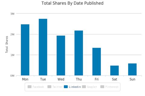 LinkedIn-artikel delinger