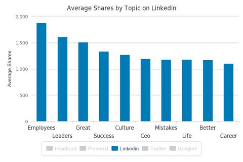 LinkedIn emner engagement