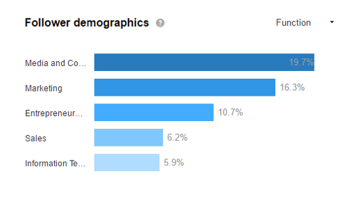follower demographics linkedin