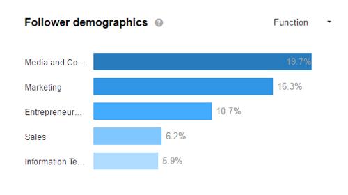 follower demographics linkedin